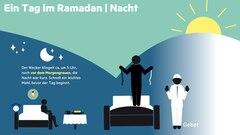 Grafik: Ramadan beginnt mit der Morgendämmerung