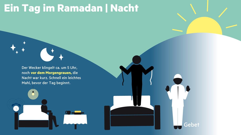 """Mit der Morgendämmerung – wenn man, so der Koran, """"einen weißen von einem schwarzen Faden unterscheiden"""" kann – beginnt die Enthaltsamkeit. Zeit für das Morgengebet, denn gleich ist Sonnenaufgang."""