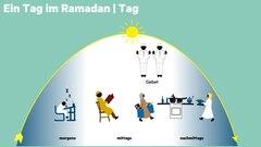 Grafik: Ein Tag im Ramdan