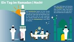 Grafik: Eine Nacht im Ramadan