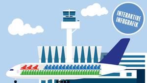Ein Flugzeug am Hangar.