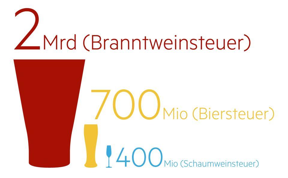 Bier gewinnt: Grafik: Philipp Möller