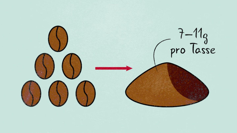 """Mahlen  Viele Aromastoffe sind flüchtig – daher der sensationelle Duft beim Mahlen. Espresso wird, wenn immer möglich, aus frisch gemahlenen Bohnen zubereitet. Dafür muss das Kaffeemehl (7 bis 11 g pro Tasse) sehr fein sein. So entsteht im Siebträger ein feinporigeres """"Labyrinth"""" (Kaffeekuchen), durch das anschließend Wasserdampf geleitet wird. In den kleinen Poren kommt der Dampf intensiv mit dem Kaffee in Kontakt und löst die meisten Aromen."""
