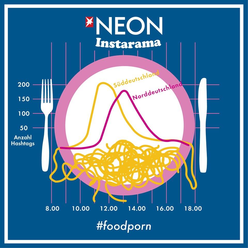 Politik: Auch die Essenszeiten sind auf Instagram sichtbar: Süddeutsche Nutzer (gelb) machen früher #mittagspause als Leute im Norden (pink).