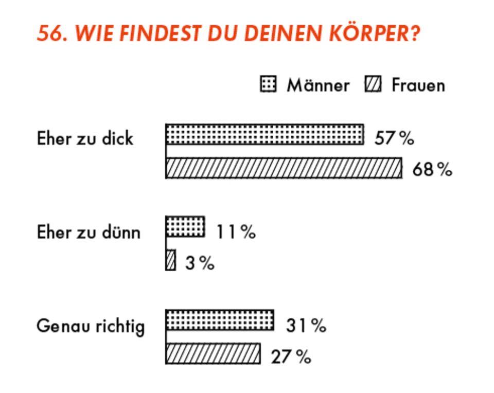 frage beziehung sex umfrage