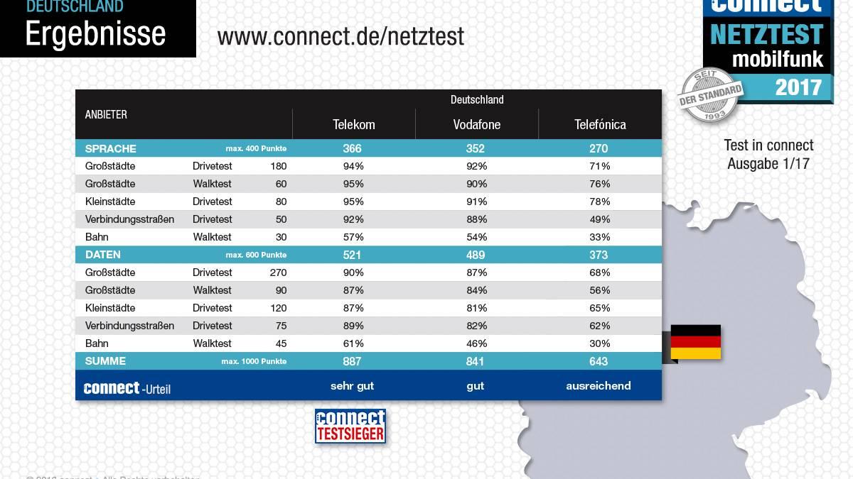 Telekom Oder Vodafone Netz