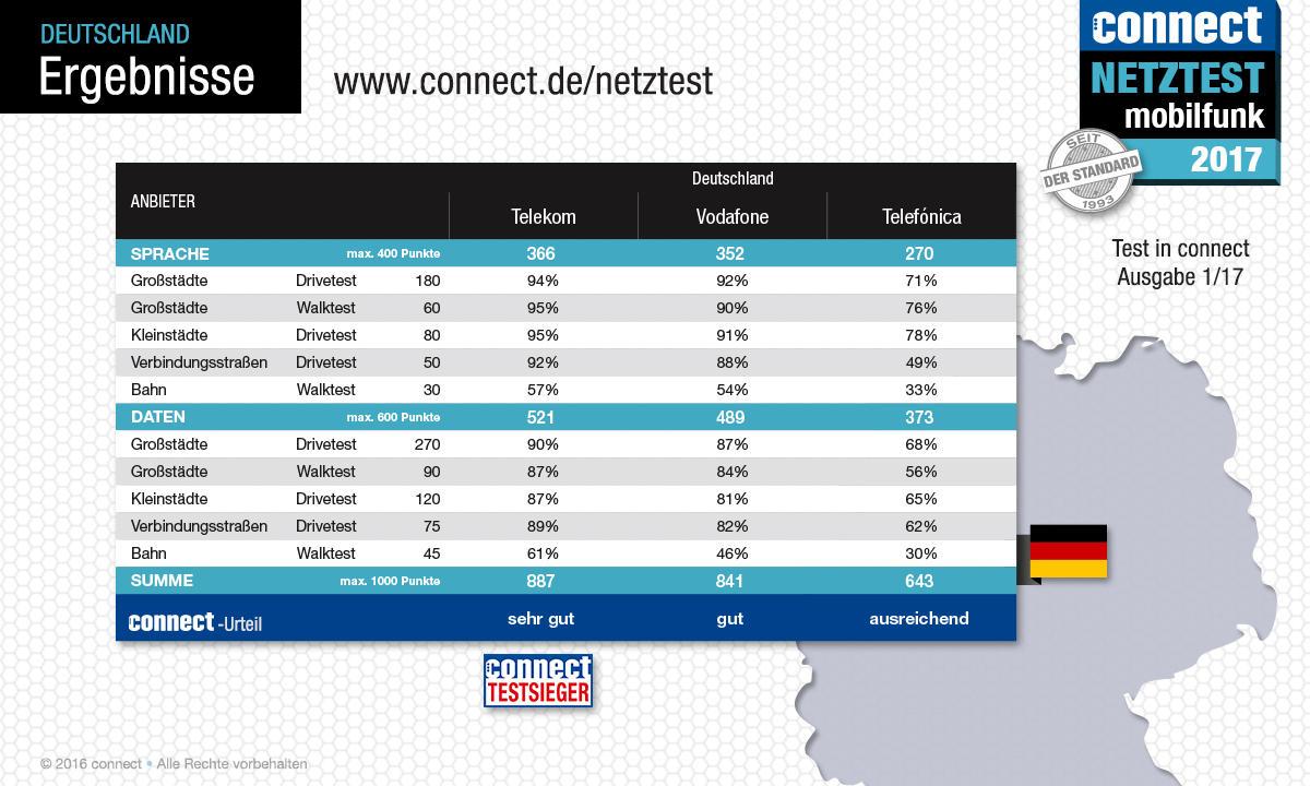 Telekom Vodafone Oder O2 Welcher Anbieter Hat Das Beste Netz