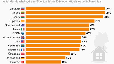 Internationaler Vergleich: So wenige Deutsche leben in den eigenen vier Wänden