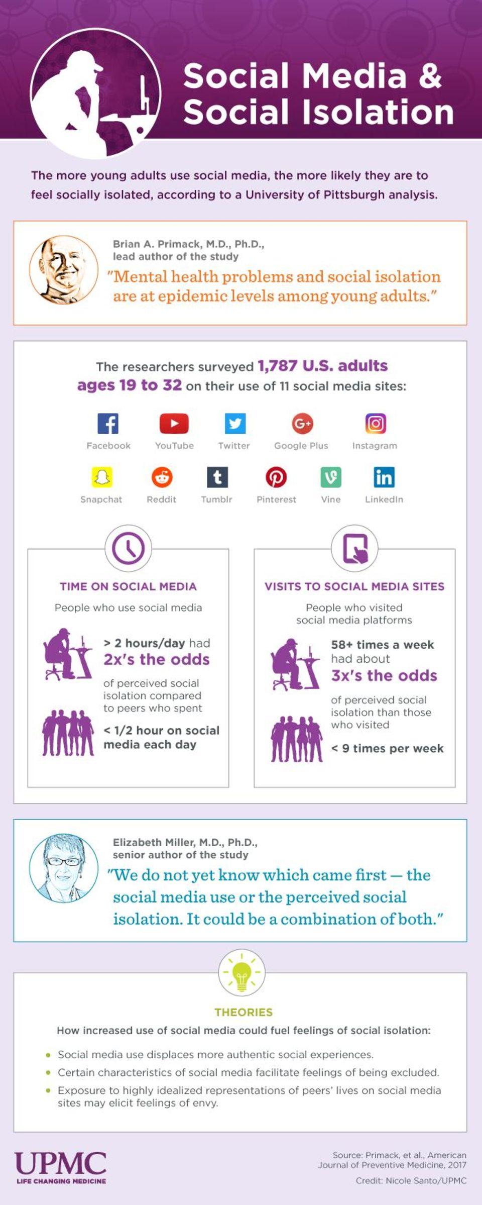 Eine Infografik fasst zentrale Ergebnisse der Studie zusammen.