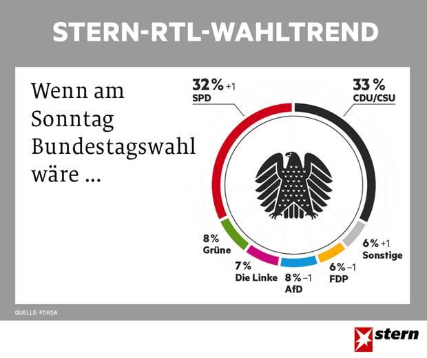 stern-RTL-Wahltrend