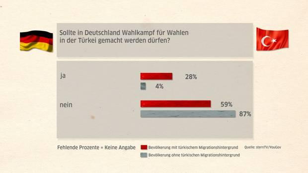 Alle Daten, soweit nicht anders angegeben, sind von der YouGov Deutschland GmbH bereitgestellt. An der Befragung zwischen dem 03.03.2017 und dem 08.03.2017 nahmen 3700 Personen teil, darunter 111 Personen mit türkischem Migrationshintergrund. Die Ergebnisse wurden gewichtet und sind repräsentativ für die deutsche Bevölkerung (Alter 18+).