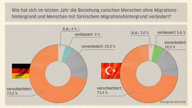 stern TV wollte in der Umfrage wissen:  Wie hat sich im letzten Jahr die Beziehung zwischen Menschen ohne und mit Migrationshintergrund verändert?   72 Prozent der Teilnehmer ohne türkische Wurzeln (7176) sagen, die Beziehung hat sich verschlechtert, nur 4 Prozent sagen, es gab eine Verbesserung. Bei den teilnehmenden Deutschtürken (2326) ist das Ergebnis nahezu identisch (73,4 – 5,6). Insgesamt beteiligten sich an unserer Umfrage fast 9500 (9479) Menschen.