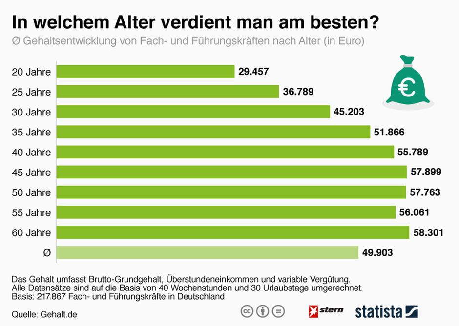 Gehalt: In welchem Alter verdient man am besten? | STERN.de Stepstone