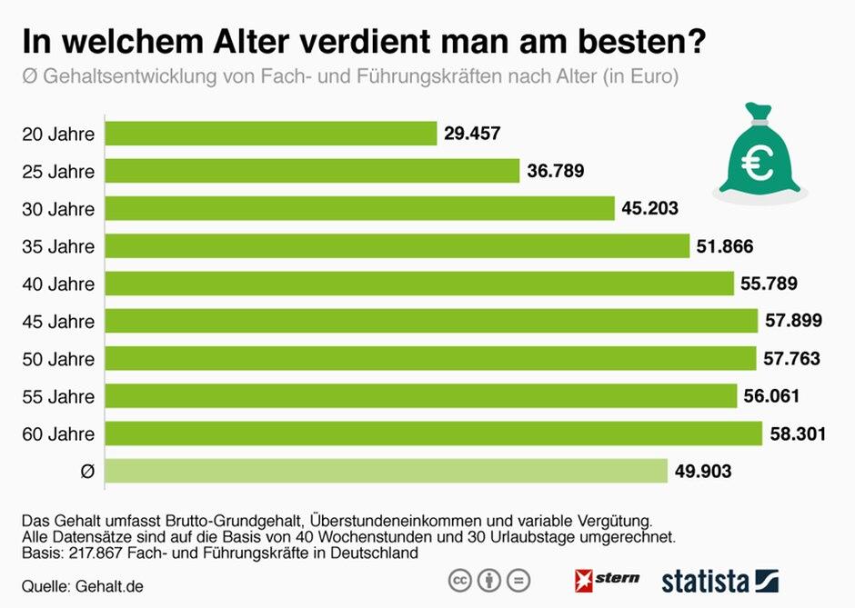 Gehalt: In Welchem Alter Verdient Man Am Besten?