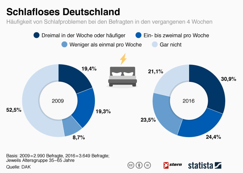 Unruhige Nacht: Immer mehr Deutsche leiden an Schlaflosigkeit