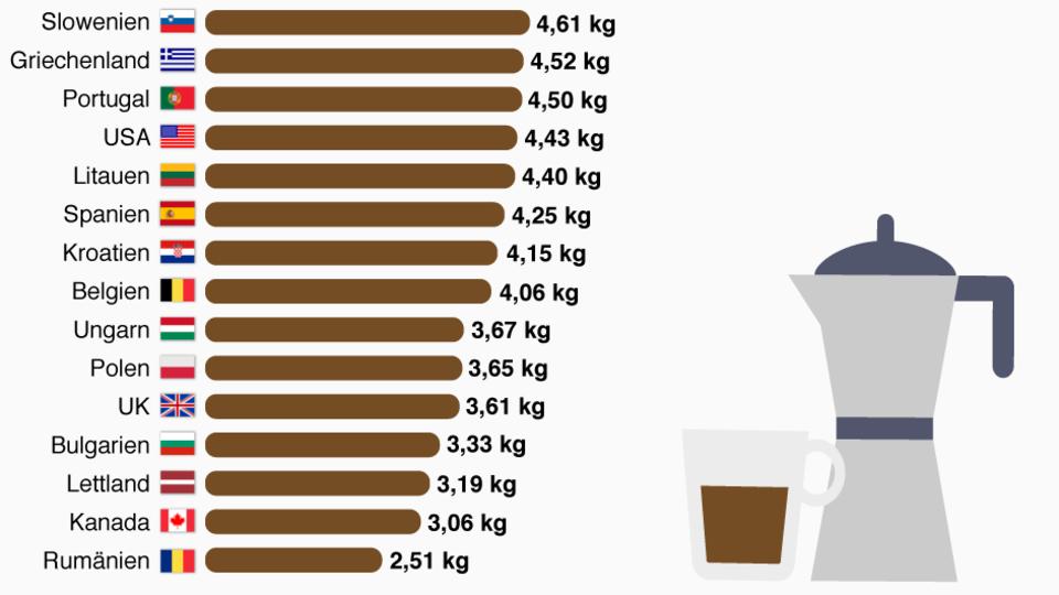 Statista Kaffee