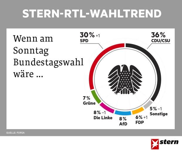 stern-RTL-Wahltrend vom  12.4. 2017