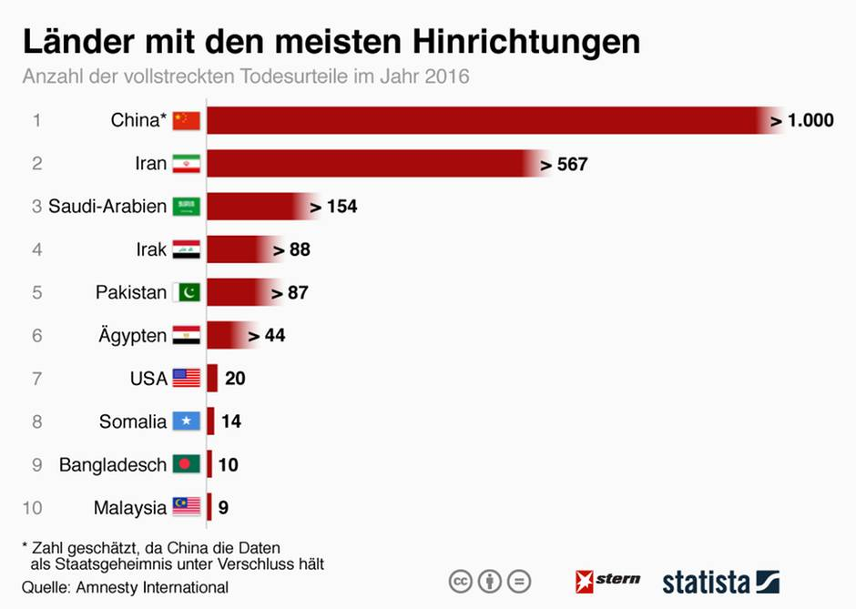 Russland Saudi Arabien Statistik