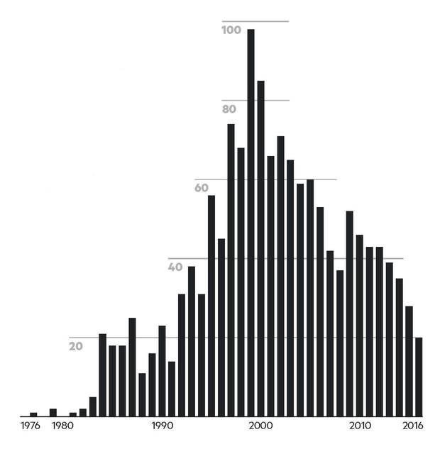 Anzahl Hinrichtungen in den USA seit 1976