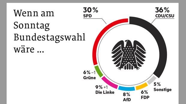 Wahltrend Grafki Heft 17