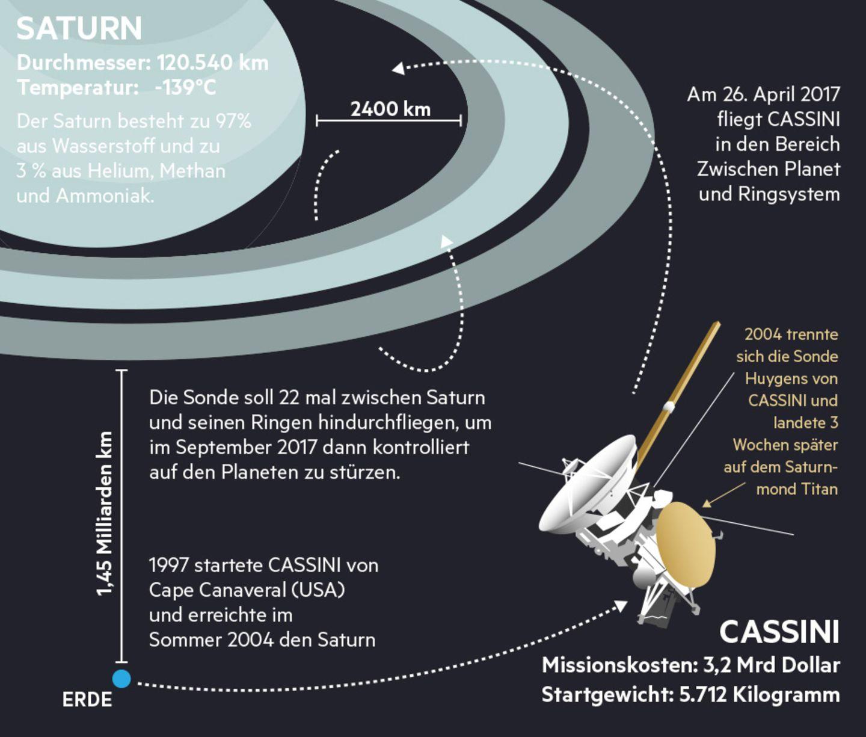 Mission am Saturn: Spektakuläres Cassini-Finale: Wo nie eine Sonde zuvor gewesen ist