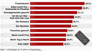 """Die Befragten finden """"Frauentausch"""" auf RTL II am niveaulosesten"""