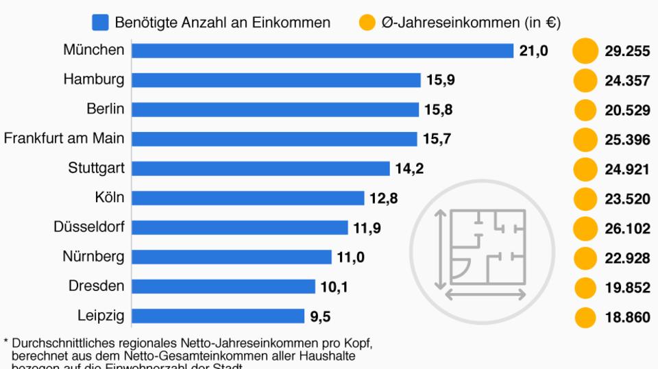 Statista-Grafik: So lange müssen Sie fürs Eigenheim arbeiten