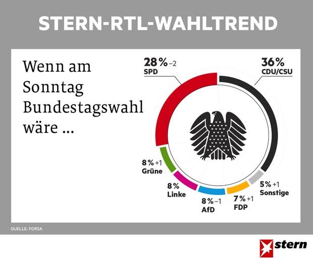 stern-RTL-Wahltrend vom 3.5.2017