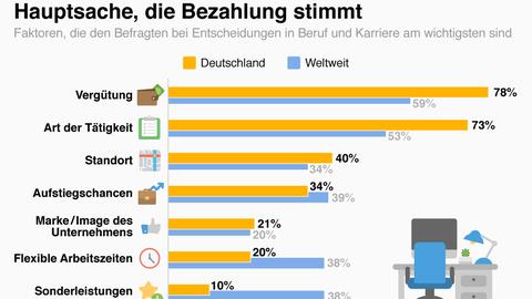 Statista-Umfrage: Was den Deutschen bei ihrem Job am wichtigsten ist