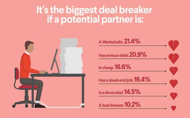 Bei Schulden hört die Liebe auf - schlimmer sind nur Workaholics.