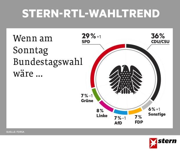 stern-RTL-Wahltrend vom 10.05.2017