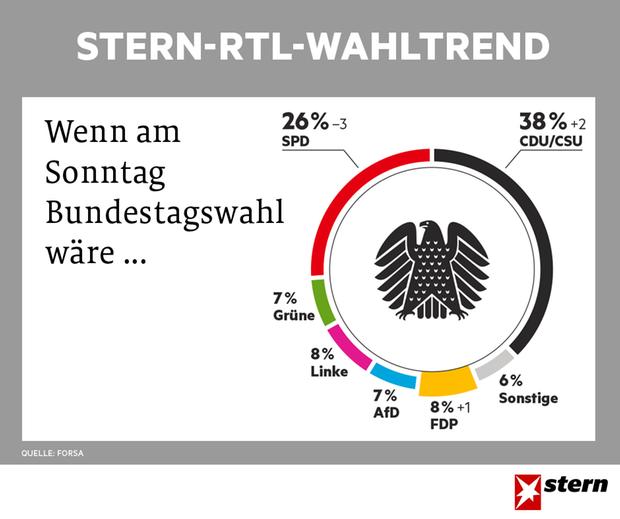 stern-RTL-Wahltrend vom 17.5.2017