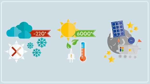 Die Sonne ist der wichtigste Energielieferant der Erde