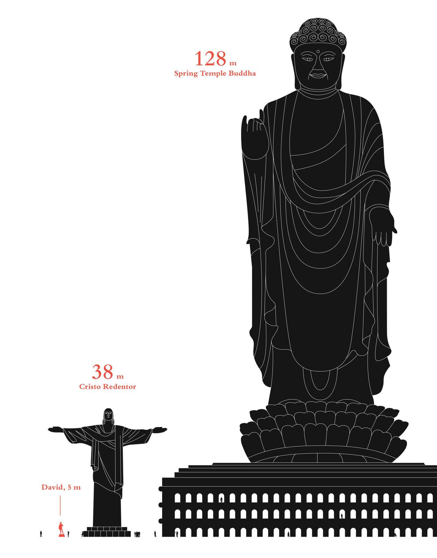 Gibt es einen Gott? Oder mehrere Götter? Und wenn ja: Welcher Gott ist der Größte? Diese Frage können und wollen wir nicht beantworten, doch zumindest was die Größe der Statuen angeht, gibt es einen klaren Sieger: Der Spring Temple Buddha misst 128 Meter. Im Verhältnis dazu sieht der 38 Meter hohe Cristo Redentor in Rio de Janeiro geradezu mickrig aus.