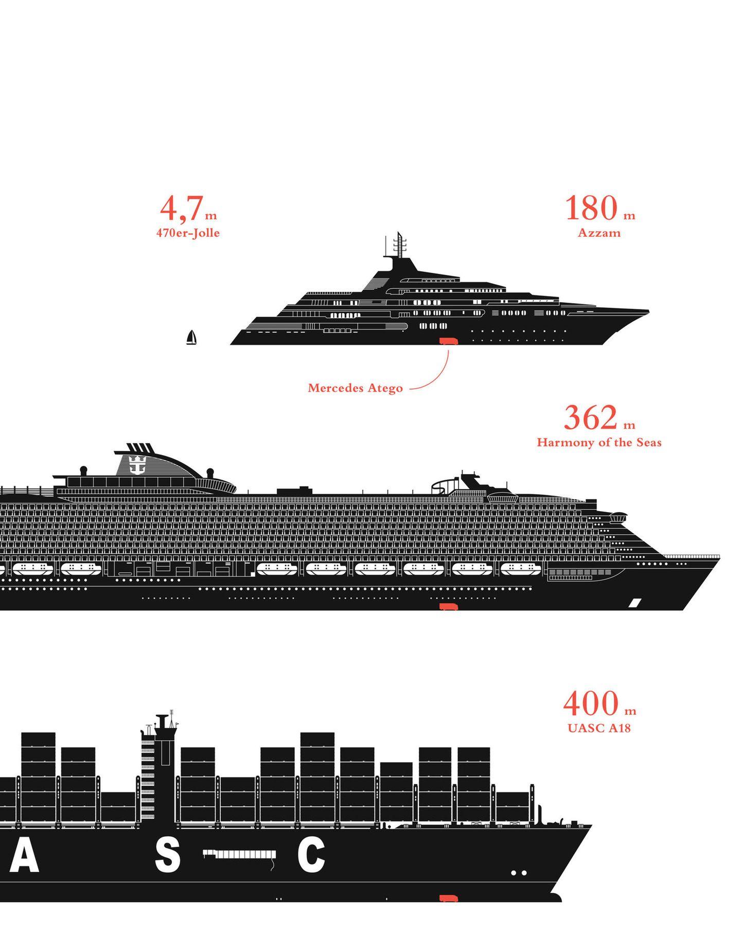 Die Harmony of the Seas ist 362 Meter lang und damit das größte Kreuzfahrtschiff, das je gebaut wurde. Containerschiffe der UASC A19-Klasse (früher A18), sind noch ein Stück länger. Welche Dimensionen diese Schiffe erreichen, das verdeutlicht der Mercedes Atego, der rot in den Bauch der Schiffe eingezeichnet ist.