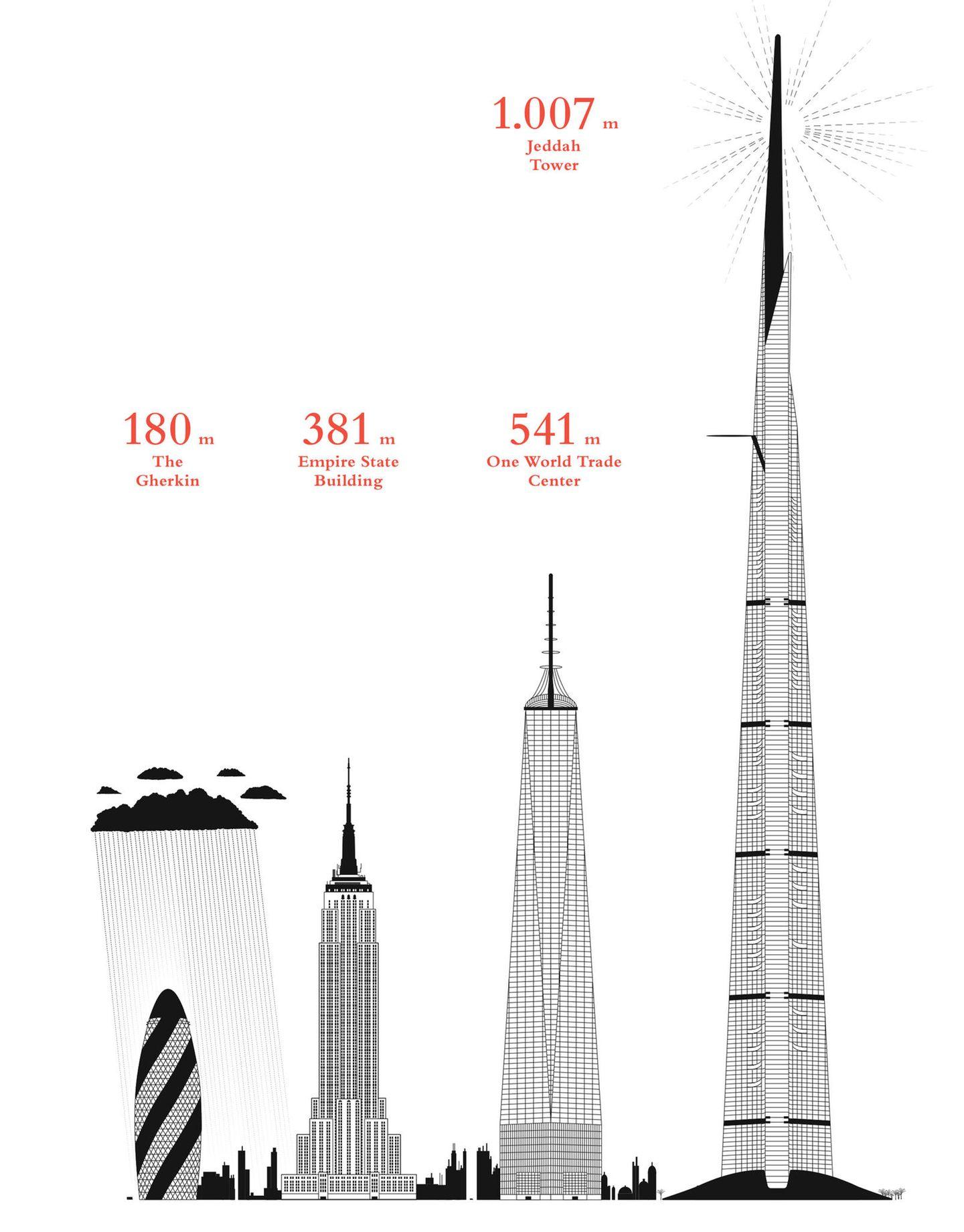 Hochhäuser im Vergleich
