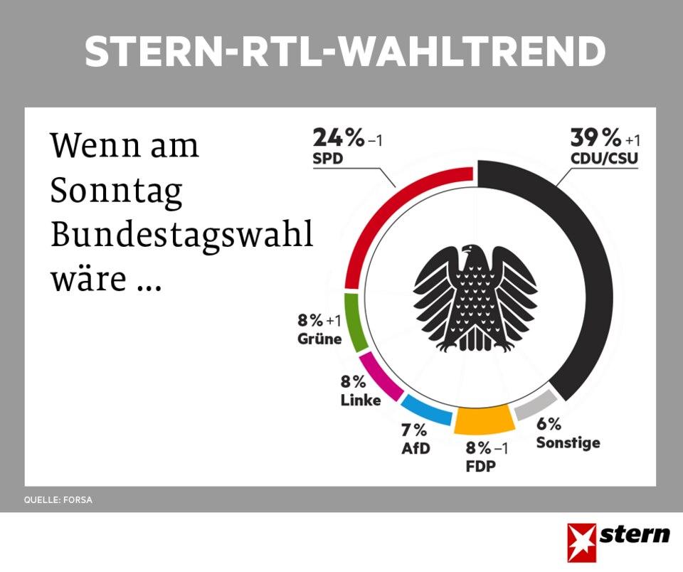 stern-RTL-Wahltrend vom 7.6.2017