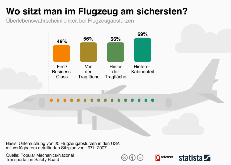 Untersuchung: Auf diesen Plätzen sitzt man im Flugzeug am sichersten