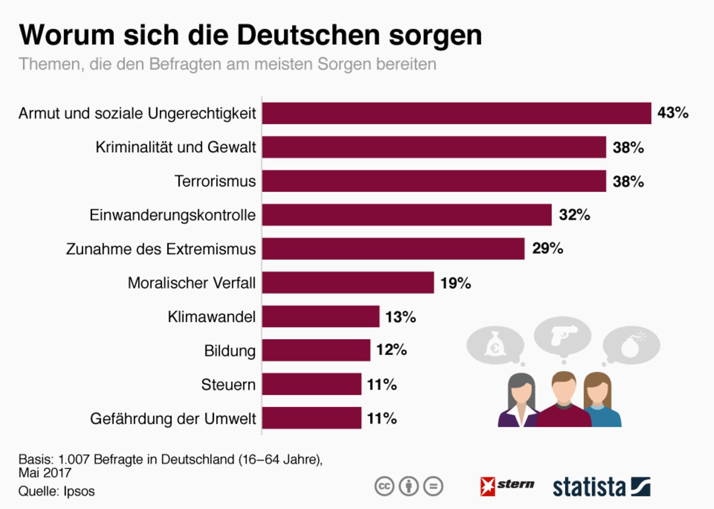 Statista: Am meisten fürchten sich die Deutschen davor, zu verarmen