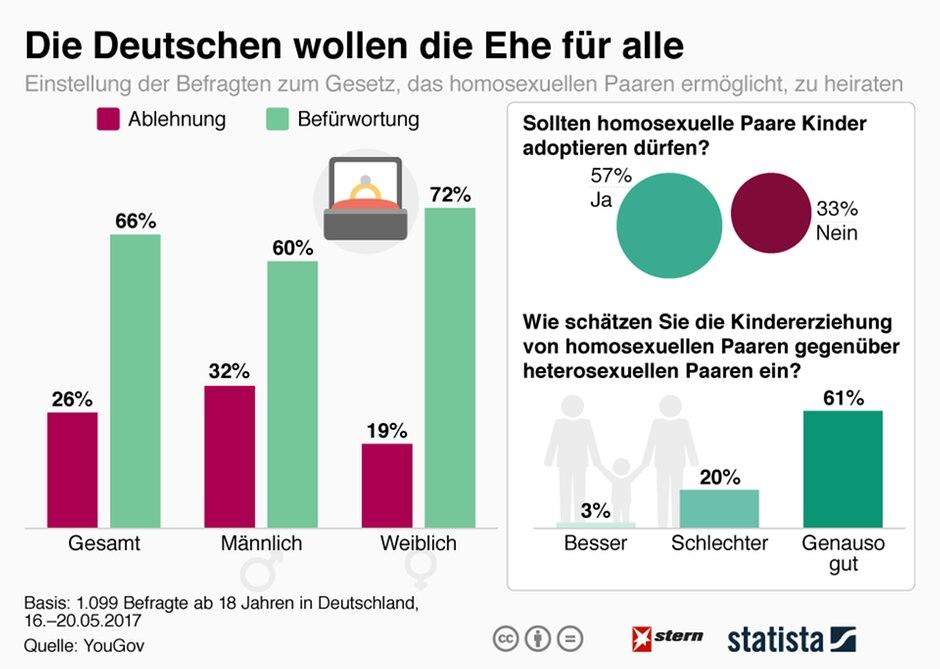 gesetz homosexualität deutschland
