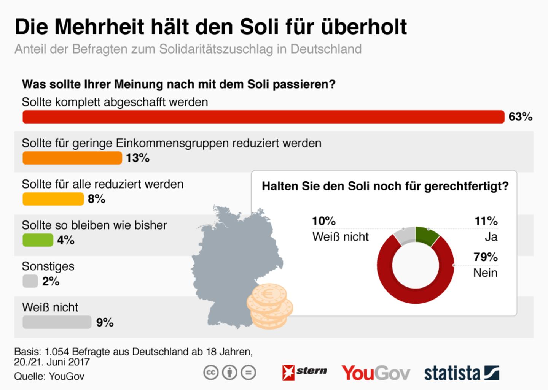 Studie: Deutsche wollen den Soli nicht mehr zahlen