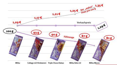 Schoko-Schwund: Warum manche Milka-Tafeln nur noch 81 Gramm haben