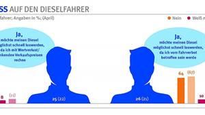 Jeder vierte deutsche Autofahrer möchte seinen Diesel sofort verkaufen