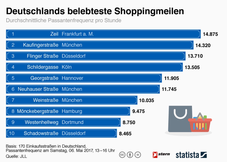 Studie: Das sind Deutschlands beliebteste Shoppingmeilen