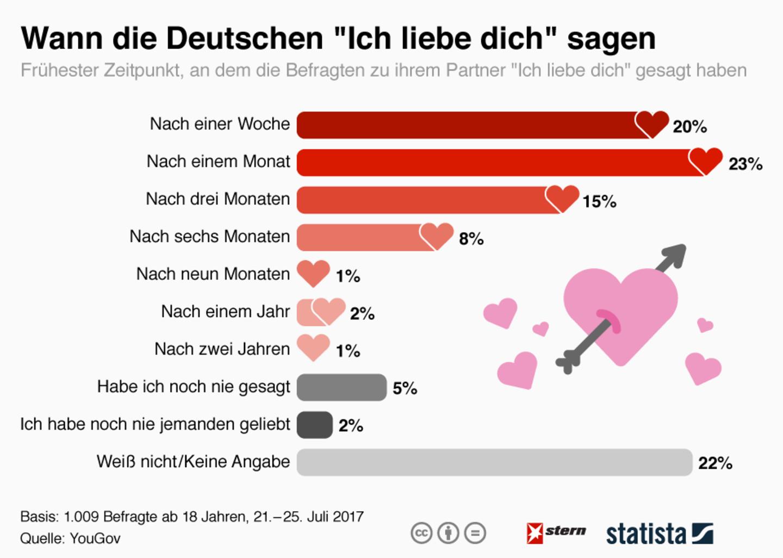"""Liebe: Wann sich Deutsche bereit für """"Ich liebe dich"""" fühlen"""