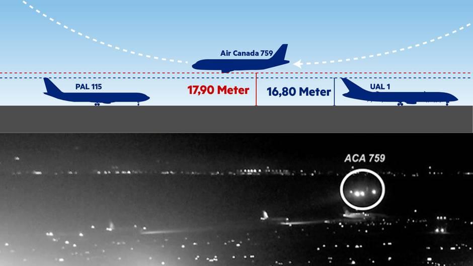 Air-Canada-Zwischenfall am 7. Juli 2017: Die Nacht, in der San Francisco einer Katastrophe entging