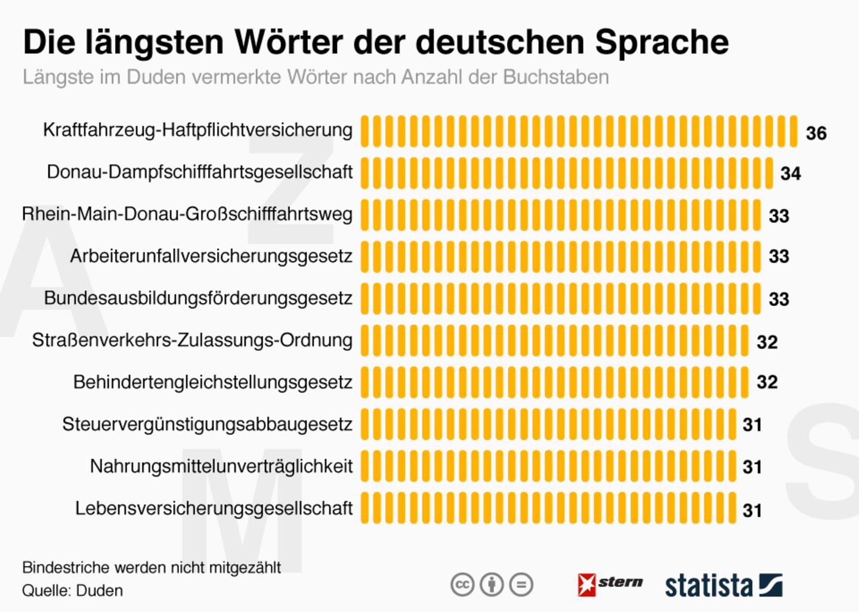 Mehr als 30 Buchstaben: Die längsten Wörter der deutschen Sprache