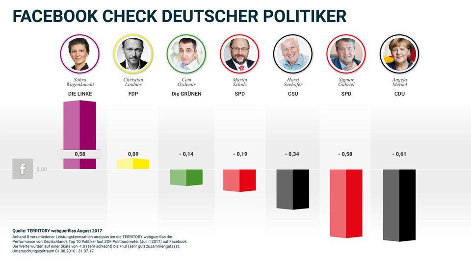 Social-Media-Analyse: Merkel versagt auf Facebook