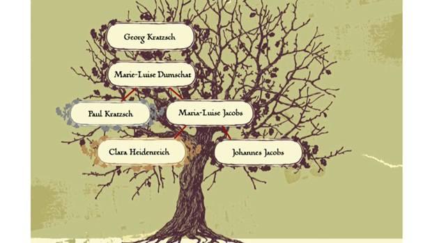 Der Stammbaum von Clara Heidenreich und ihren Nachfahren.
