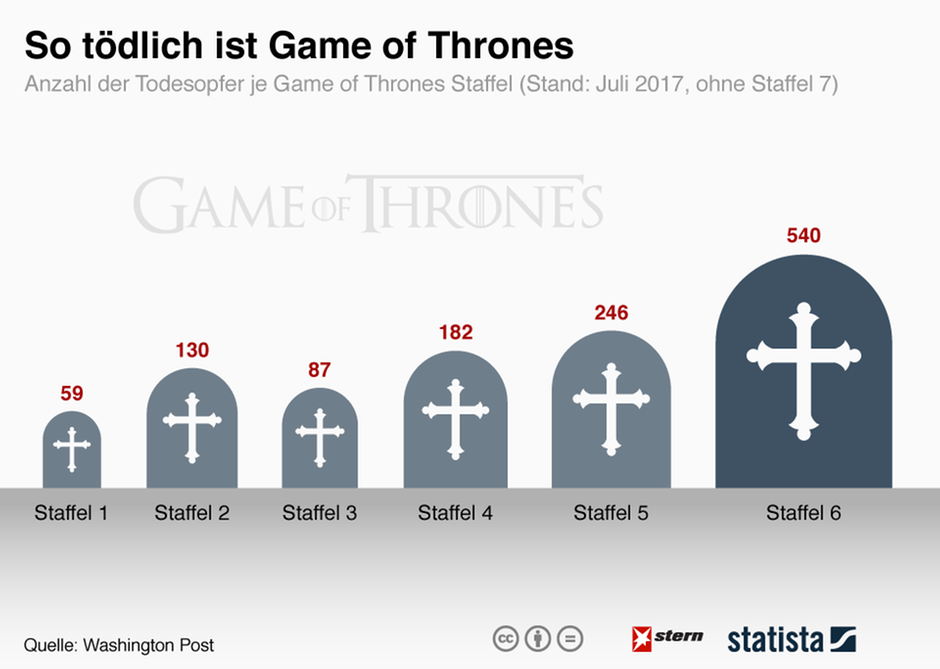 Game of Thrones: Erneut sickert Folge durch, HBO ist wohl selbst schuld